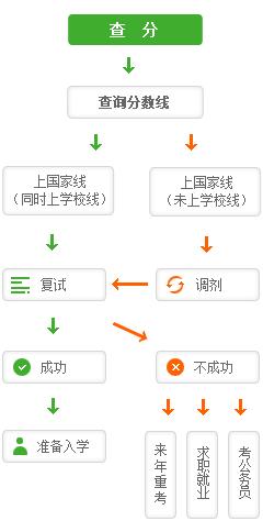 考研流程7个步骤