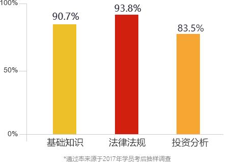 武松娱乐-2016期货从业通过率