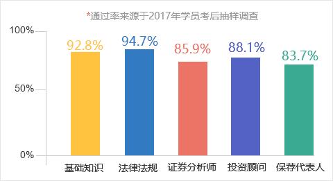 武松娱乐-2017证券从业通过率